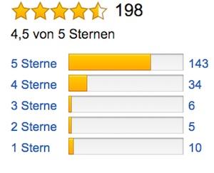 Kundenbewertung_Bosch-Stichsaege-PST-900-PEL-HomeSeries